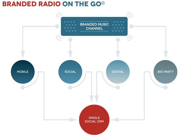 Branded Radio On The Go